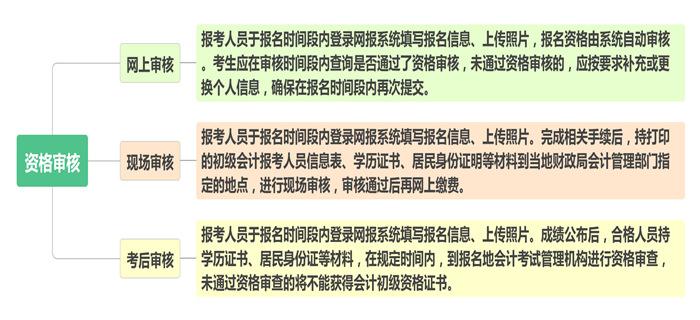 山东初级会计职称报名审核方式2020年